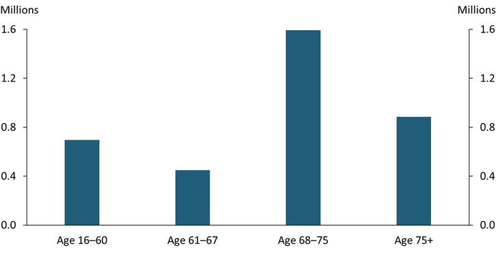 Chart 4 shows that the increase in the number of retirees since February 2020 includes 0.7 million people younger than 60, 0.5 million people age 61 to 67, and 1.6 million people age 68 to 75.