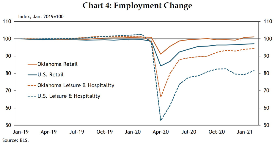 Chart 4: Employment in Oklahoma's retail sector has recovered to pre-COVID levels, but leisure and hospitality employment continues to lag levels from before the pandemic.