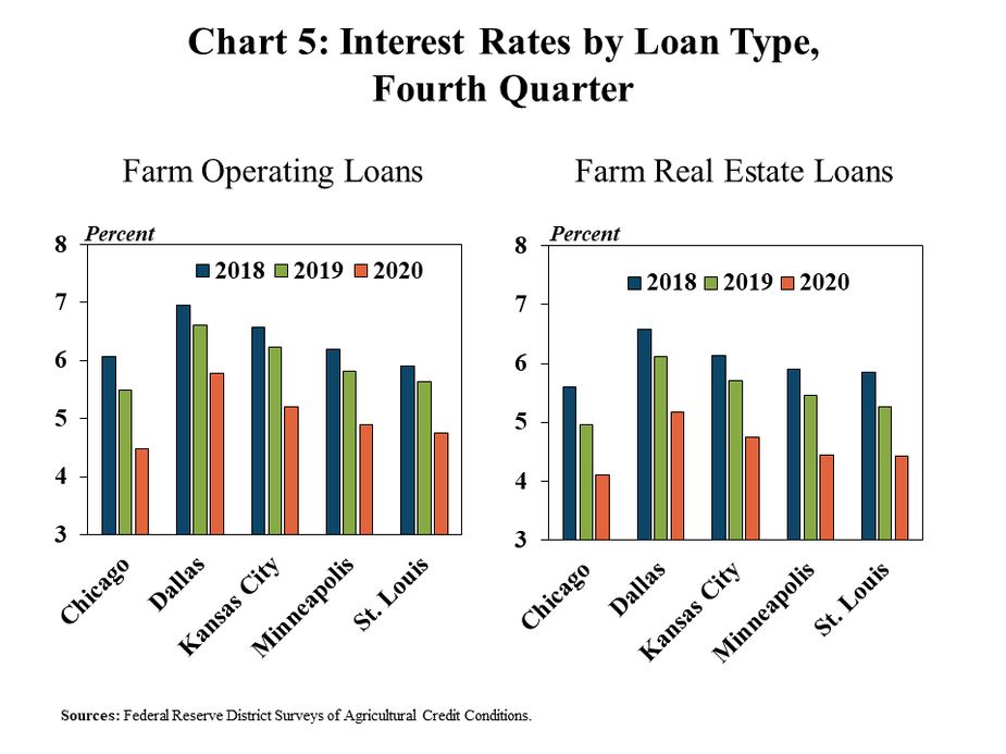 Chart 5: Interest Rates by Loan Type, Fourth Quarter; includes two individual charts. The left, Farm Operating Loans, shows the average interest rate on farm operating loans for all participating Districts in the fourth quarter of 2018, 2019 and 2020 in a clustered column chart; indicating a sharp drop in 2020 across all Districts. The right, Farm Real Estate Loans, shows the average interest rate on farm real estate loans for all participating Districts in the fourth quarter of 2018, 2019 and 2020 in a clustered column chart; also indicating a sharp drop in 2020 across all Districts.