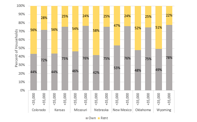 Chart 6: Low-income Households more likely Renters than Owners