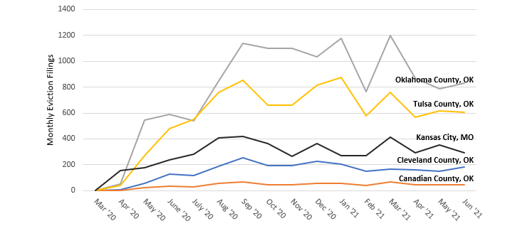 Chart 9: Monthly Eviction Filings for Select Counties in Oklahoma and Kansas City, Missouri