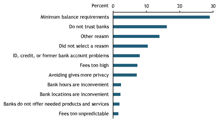 """Chart 1 shows that almost 30 percent of those surveyed gave """"minimum balance requirements"""" as the main reason for not having a bank account. The second most-cited main reason given was """"do not trust banks."""" Other main reasons given include """"ID, credit, or former bank account problems,"""" """"fees too high,"""" and """"avoiding gives more privacy,"""" with smaller percentages responding, """"bank hours are inconvenient,"""" """"bank locations are inconvenient,"""" """"banks do not offer needed products and services,"""" and """"fees too unpredictable."""""""
