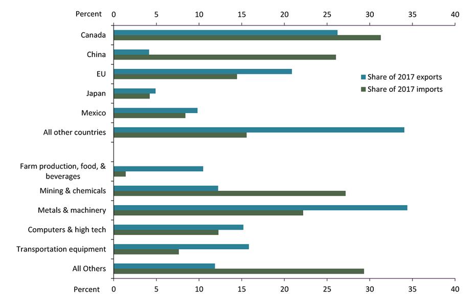 Chart 2. Oklahoma's Goods Exports and Imports