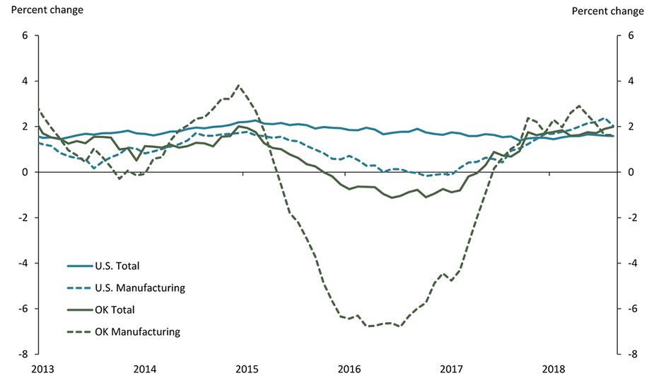 Chart 6. Employment Growth, 2013 - present