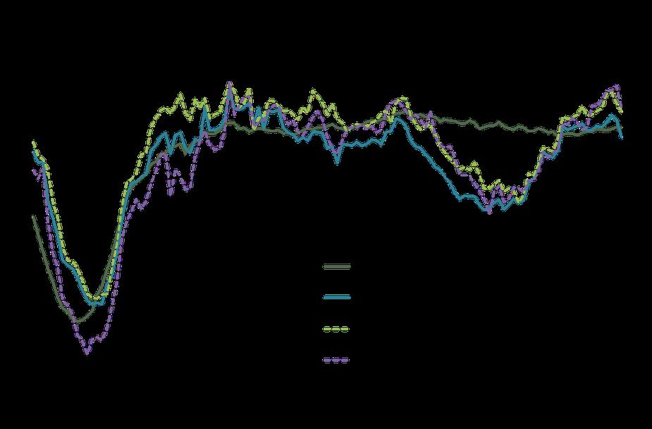 Chart 1. Payroll Employment Growth