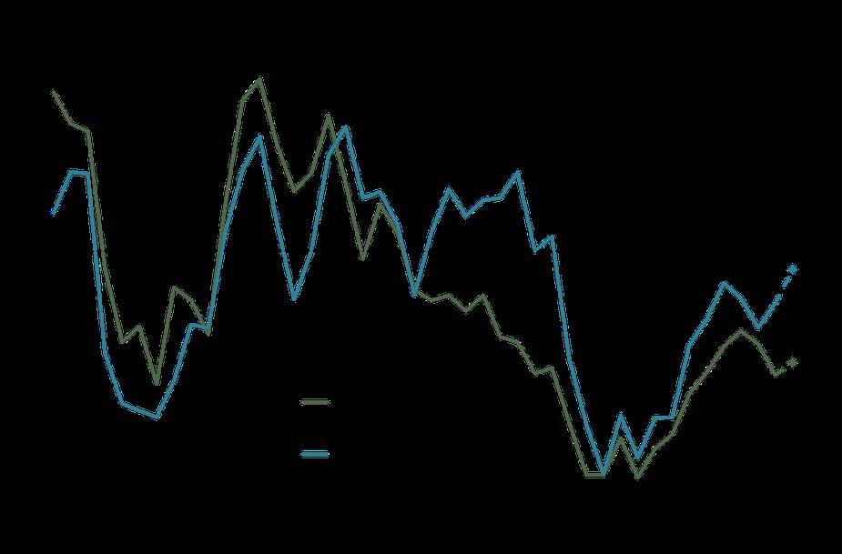Chart 7. Farm Income