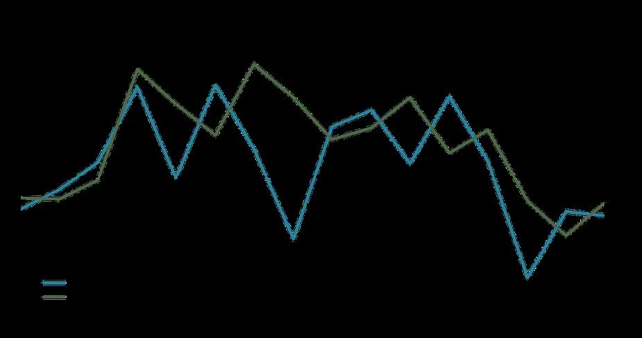 Chart 8: Oklahoma relative GDP & Domestic Migration, 2003-2018