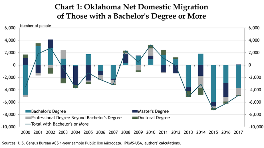 Chart 1: Oklahoma Net Domestic Migration of Those with a Bachelor's Degree or More