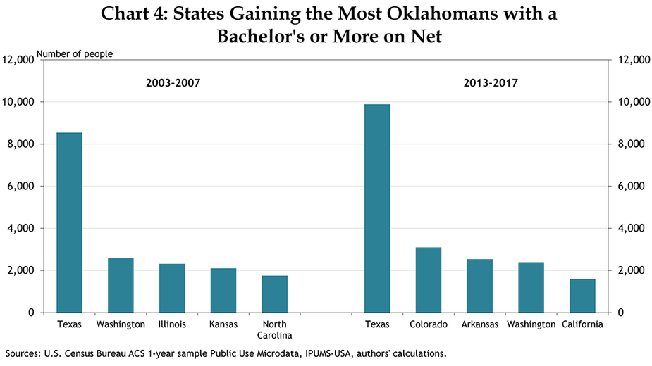 Chart 4: States Gaining the Most Oklahomans with a Bachelor's or More on Net