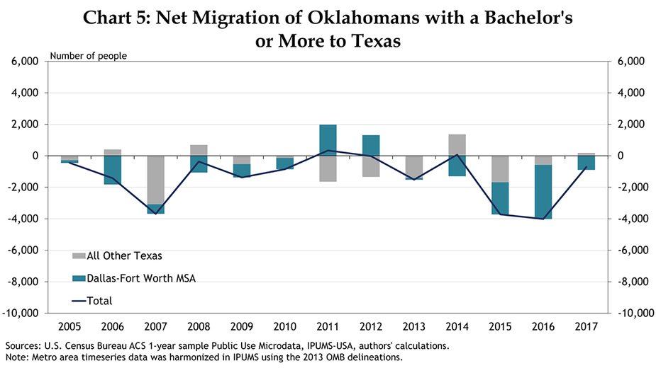 Chart 5: Net Migration of Oklahomans with a Bachelor's or More to Texas