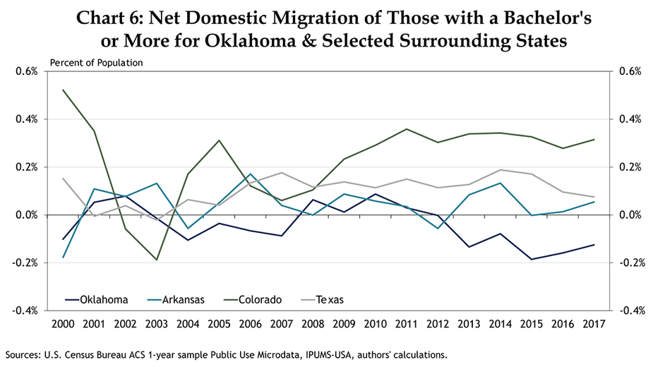Chart 6: Net Domestic Migration of Those with a Bachelor's or More for Oklahoma & Selected Surrounding States