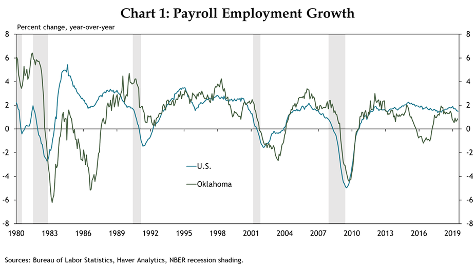 Chart 1: Payroll Employment Growth