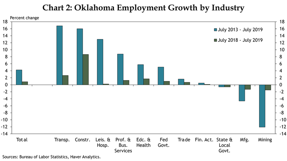 Chart 2: Oklahoma Employment Growth by Industry