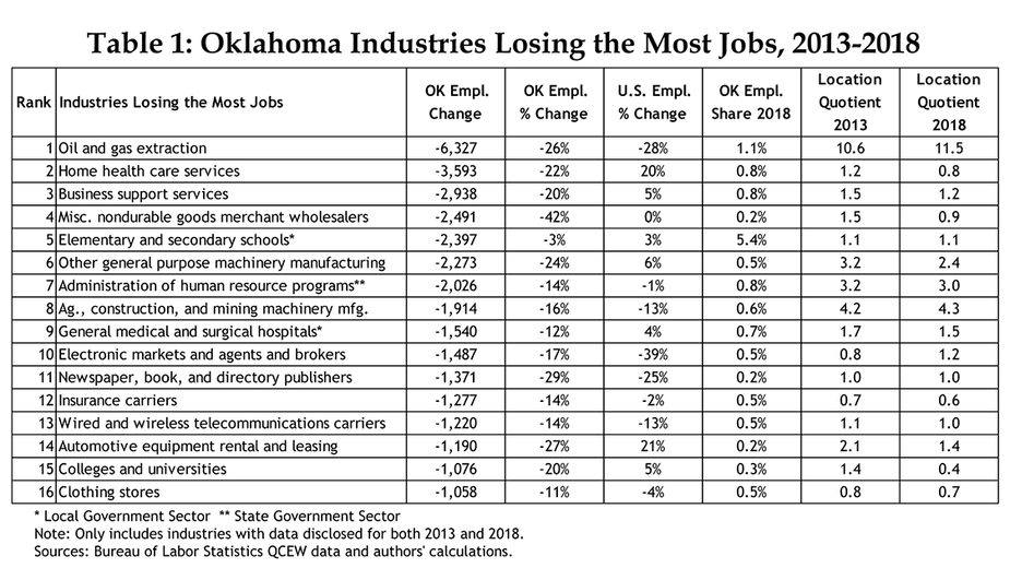 Table 1: Oklahoma Industries Losing the Most Jobs, 2013-2018