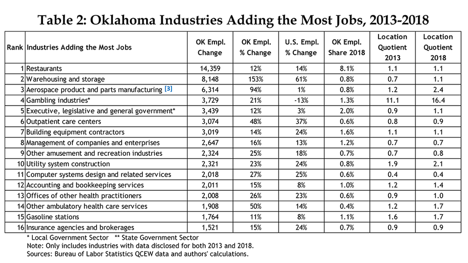 Table 2: Oklahoma Industries Adding the Most Jobs, 2013-2018