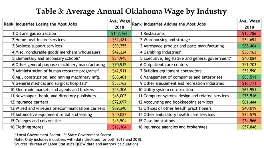 Table 3: Average Annual Oklahoma Wage by Industry
