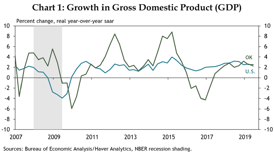 Chart 1: Growth in Gross Domestic Product (GDP)