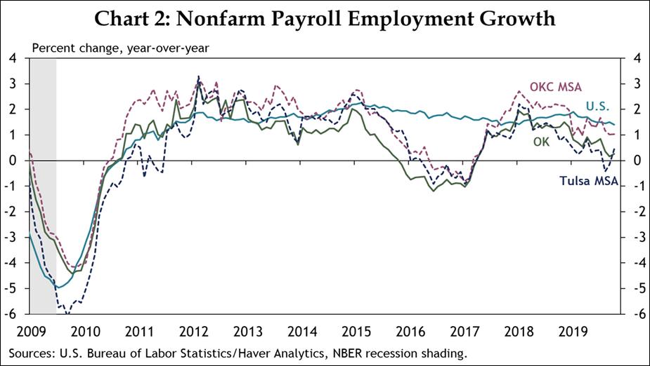 Chart 2: Nonfarm Payroll Employment Growth