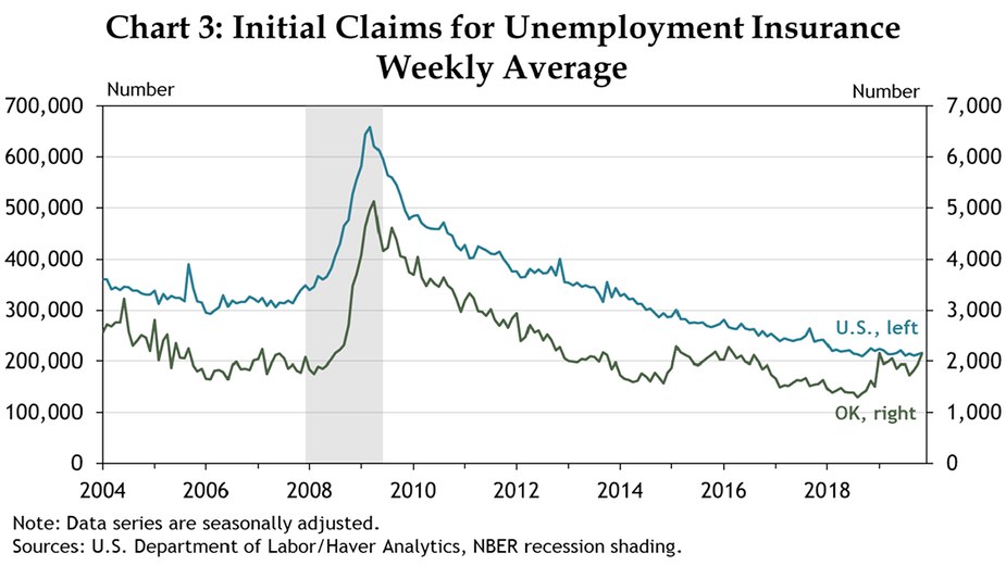 Chart 3: Initial Claims for Unemployment Insurance Weekly Average