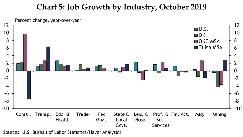Chart 5: Job Growth by Industry, October 2019