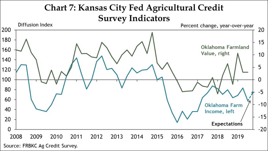 Chart 7: Kansas City Fed Agricultural Credit Survey Indicators