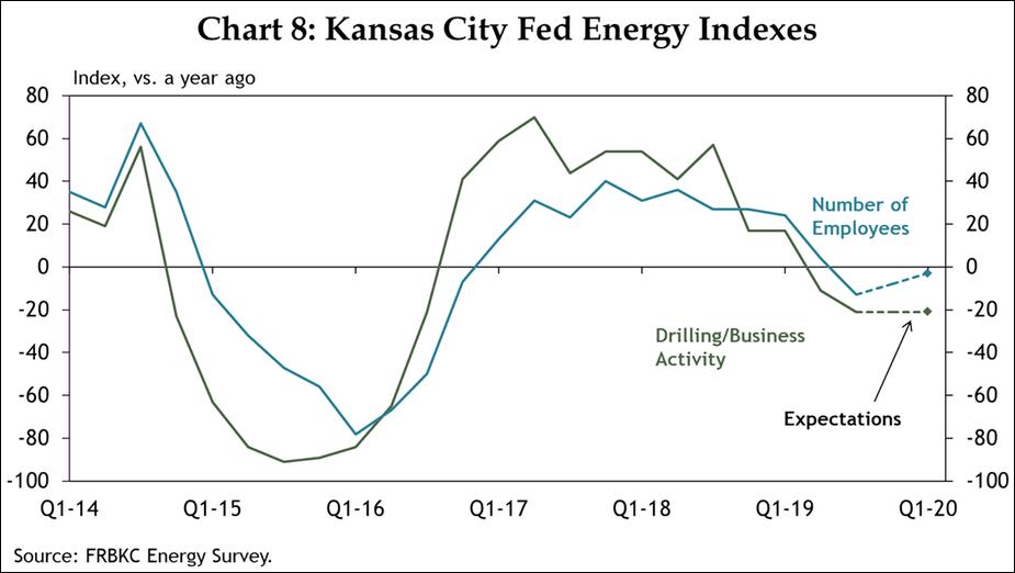 Chart 8: Kansas City Fed Energy Indexes