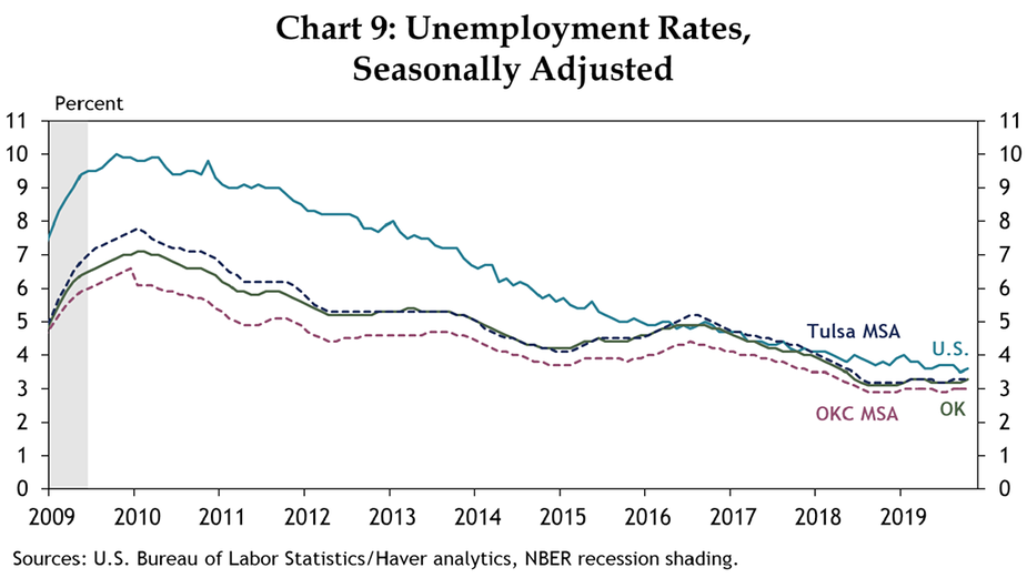 Chart 9: Unemployment Rates, Seasonally Adjusted