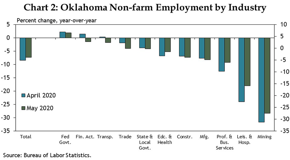 Chart 2: Oklahoma Non-farm Employment by Industry