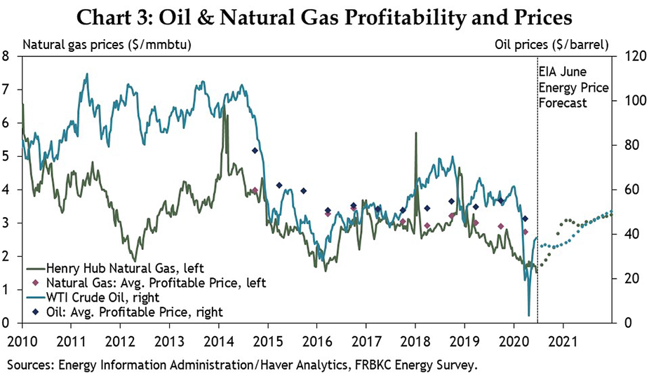 Chart 3: Oil & Natural Gas Profitability and Prices