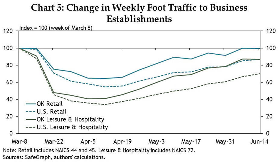Chart 5: Change in Weekly Foot Traffic to Business Establishments