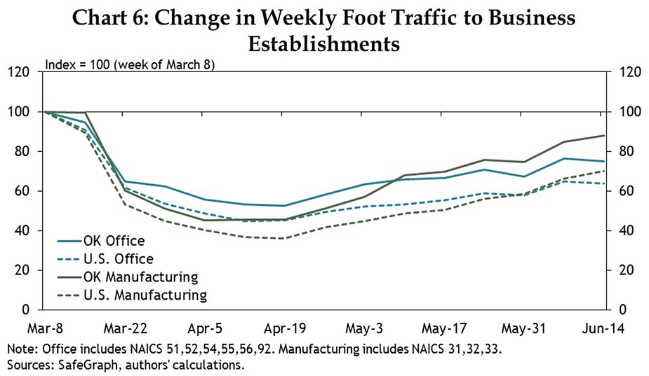 Chart 6: Change in Weekly Foot Traffic to Business Establishments
