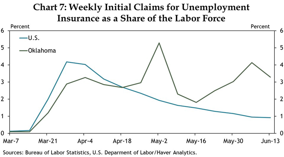 Chart 7: Weekly Initial Claims for Unemployment Insurance as a Share of the Labor Force