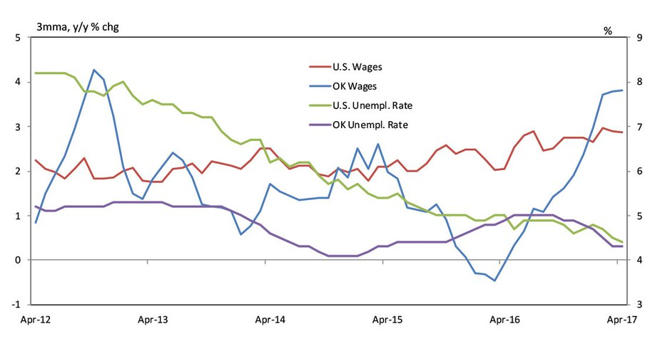 Chart 1. Wage Growth (Average Hourly Earnings)