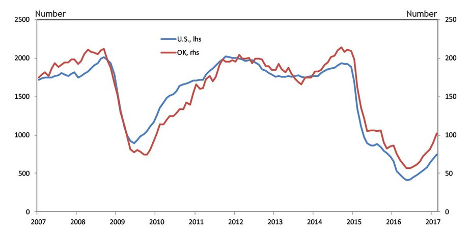 Chart 1. Total Rig Count