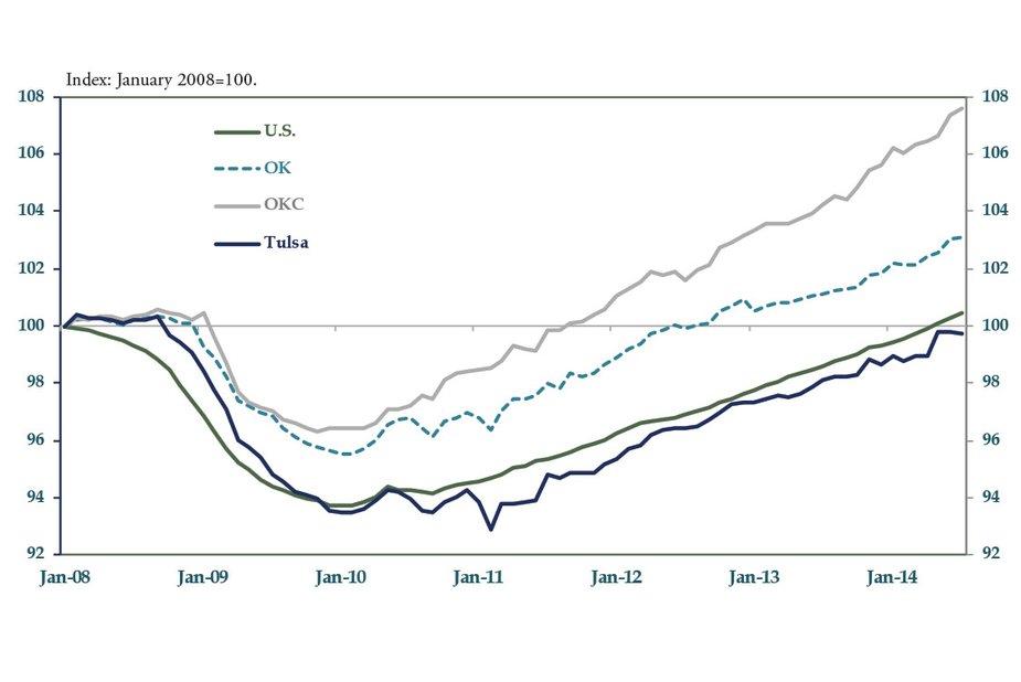 Chart 1: Payroll Employment Growth Through July 2014; Seasonally Adjusted