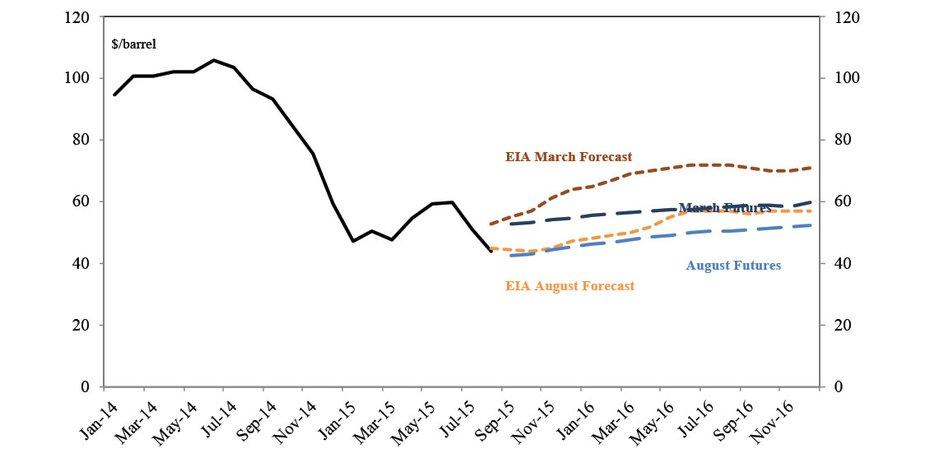 Chart 1: WTI Oil Prices
