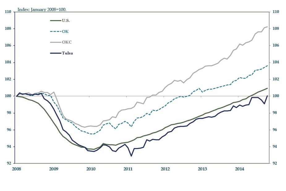 Chart 1: Payroll Employment Growth Through October 2014; Seasonally Adjusted