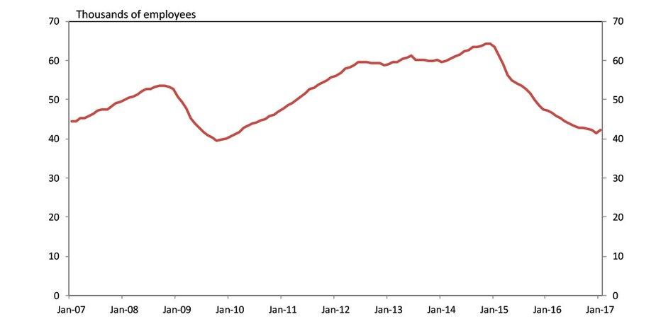Chart 2. Oklahoma Mining Employment