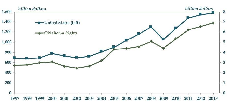 Chart 2- Oklahoma vs. US Exports