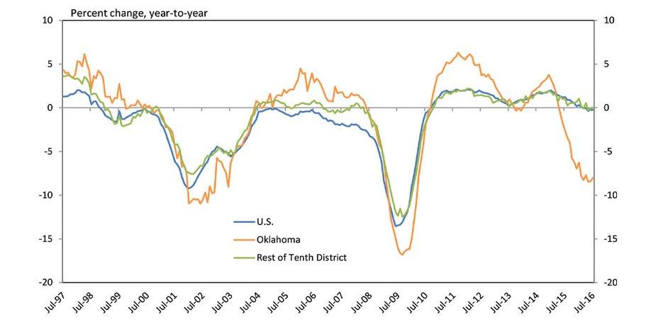 Chart 2. Manufacturing Employment