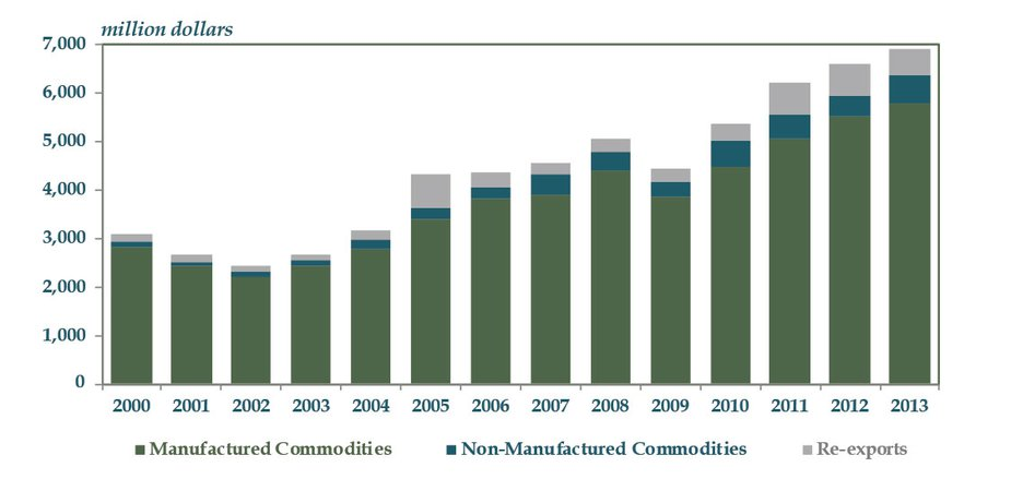 Chart 3: Oklahoma Export Commodities