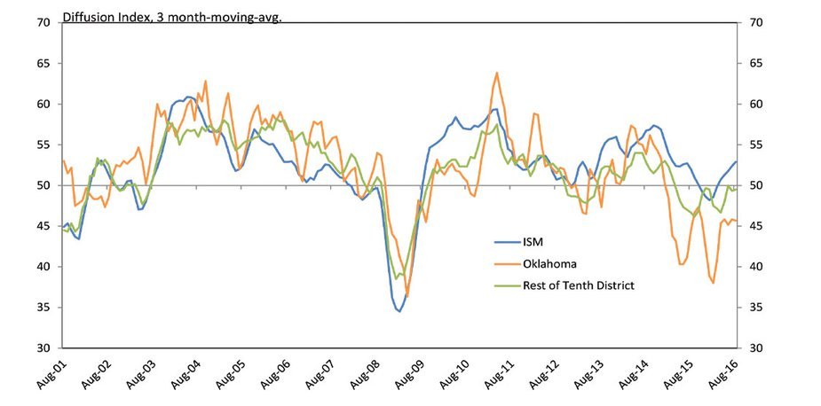 Chart 3. Manufacturing Survey Composite Indexes