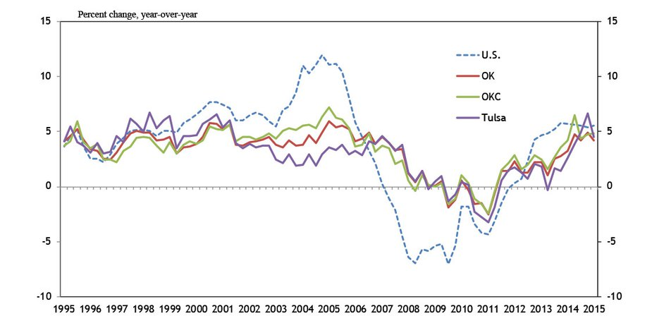 Chart 3. Office Vacancy Rates