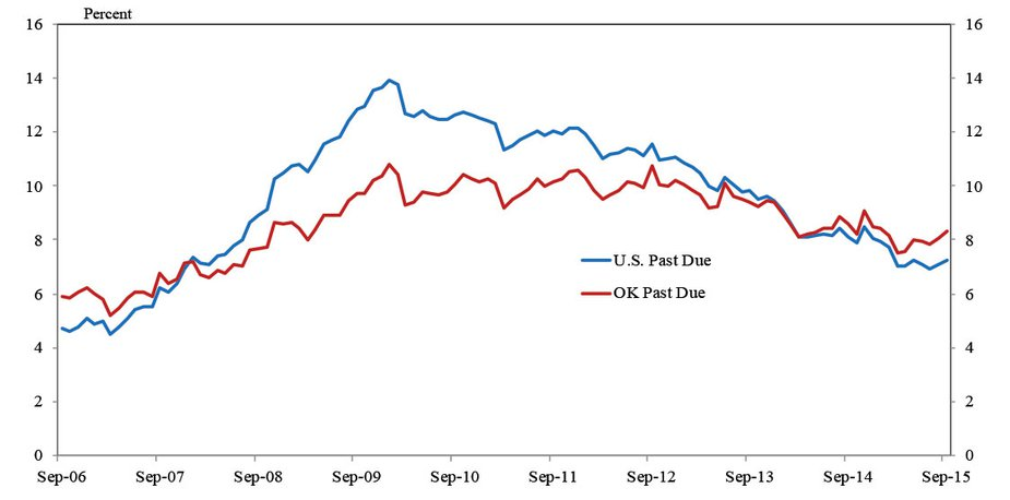 Chart 4. Share of Mortgages Past Due (30+days)