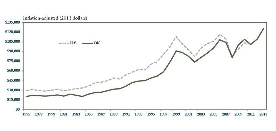 Chart 5: Real Per Capita Stock Market Wealth, 1975-2013