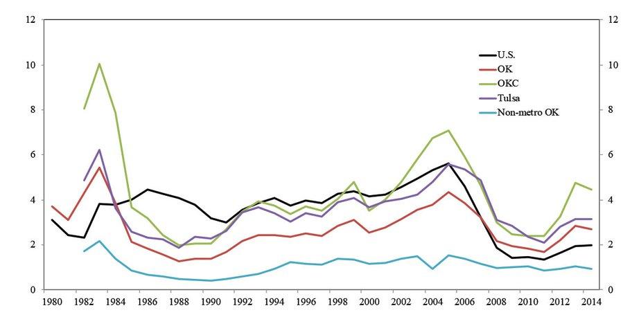 Chart 5. Single-Family Housing Permits per Thousand Residents