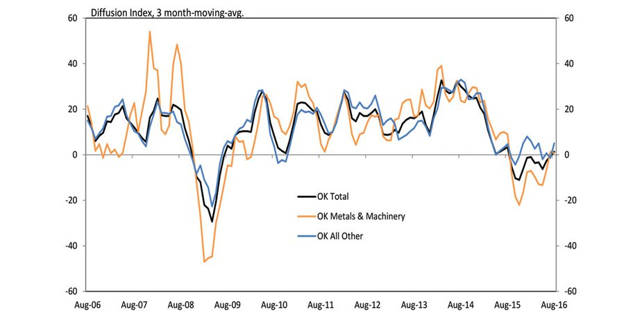 Chart 6. Oklahoma Manufacturing Expectations