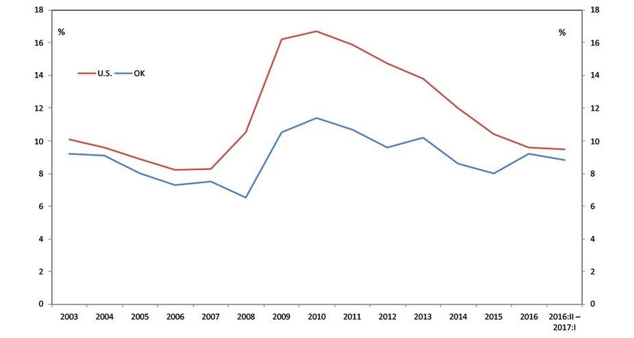 Chart 7. Alternative Measure of Unemployment (U-6)*