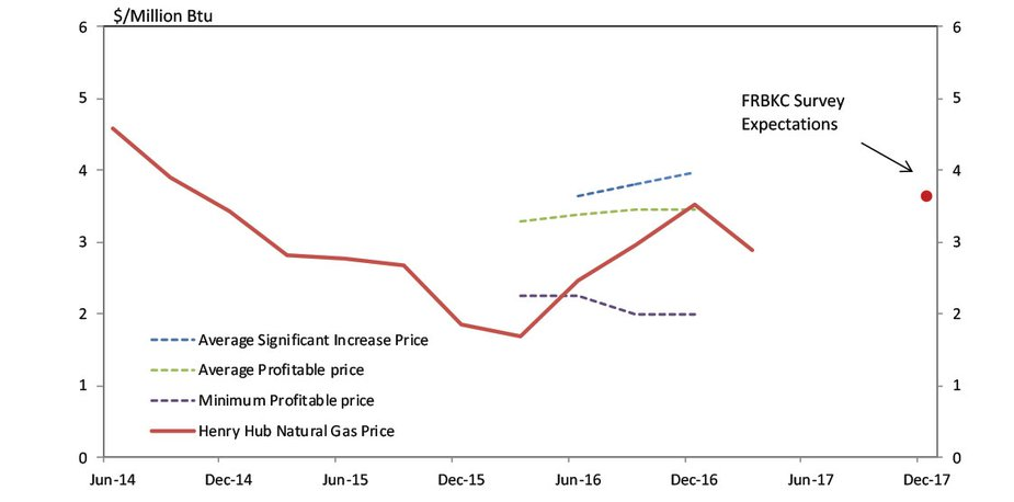 Chart 7. Natural Gas Prices