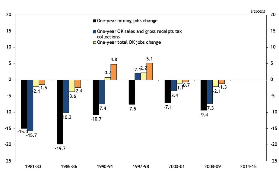 Chart 2. Oklahoma Employment and Sales Tax Receipts Change